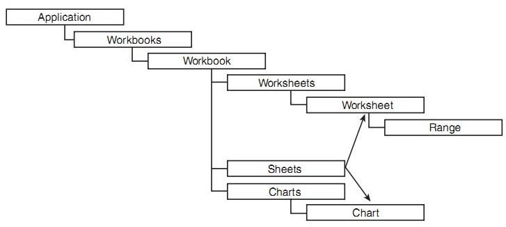 Τι είναι Excel VBA